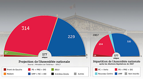 Composition-assemblee-nationale-2012